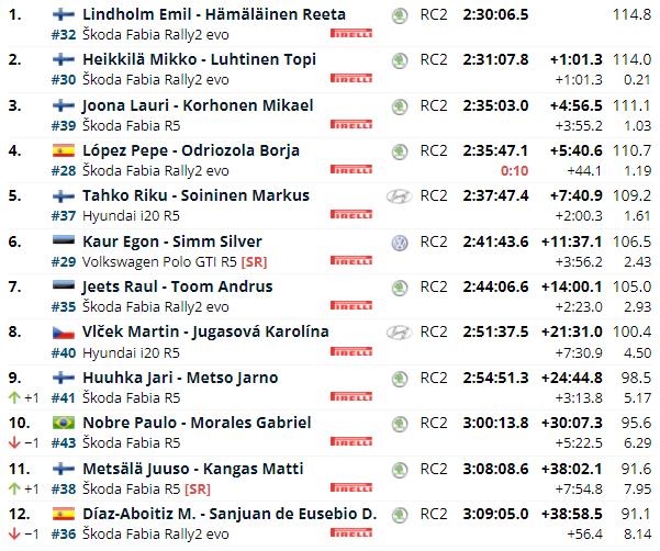 WRC: 70º SECTO Rally Finland [1-3 Octubre] - Página 2 E9081c25f05492a614d0a375e6902879