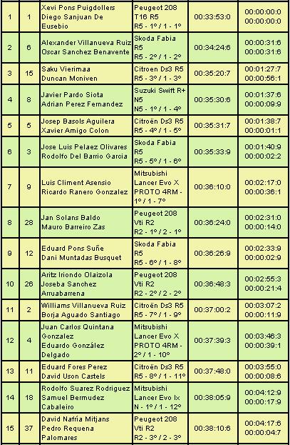 CERT: 6º Rallye de Tierra Ciudad de Pozoblanco [5-6 Abril] E9b18baf6dbf2f809934902b8f1a6584