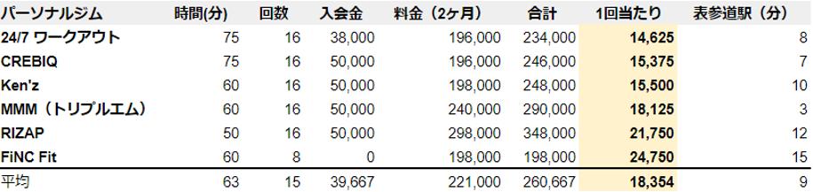 パーソナルジム 表参道 安いランキング