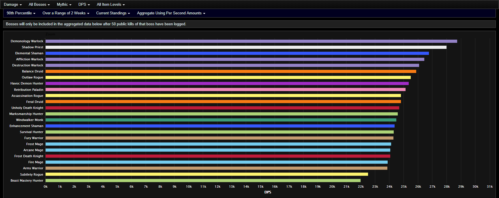 Dps Class Performance Competitivewow