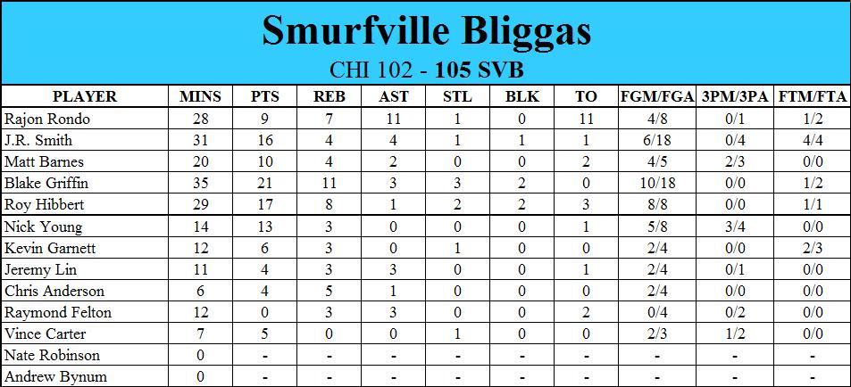 NBA 2K16: Smurfville Bliggas Eb1ea7b78df83df1f3ea418a14e036f3