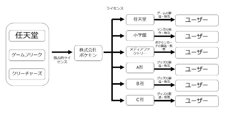『ポケモノミクス』の勝者はAppleとGoogle、そして『ポケモン・ホイホイ』 6