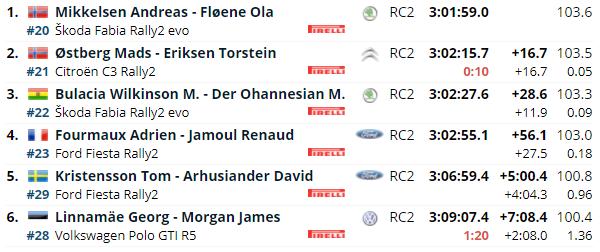 WRC: 11º Rally Estonia [15-18 Julio] - Página 4 Ec1b53d7d87f8a74db83d256bde73baa
