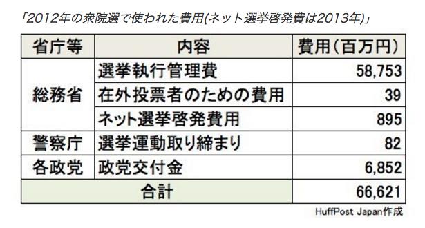 【誰も知らない選挙の公費負担】参議院選挙、候補一人あたり最大680万円まで公費で負担  ※東京選挙区の場合 23
