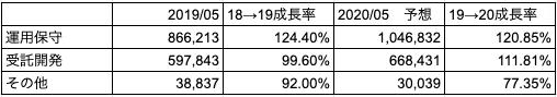 ビジネスモデル別の売上区分。2020年度は筆者予想。単位:千円