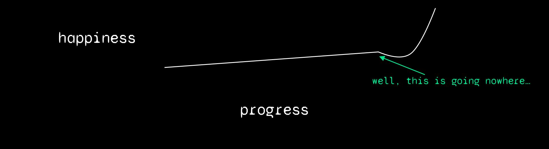 progress vs happiness