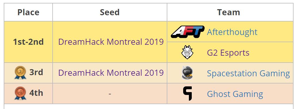 Los tres equipos de Norteamérica clasificados para el DreamHack Pro Circuit de Montreal.
