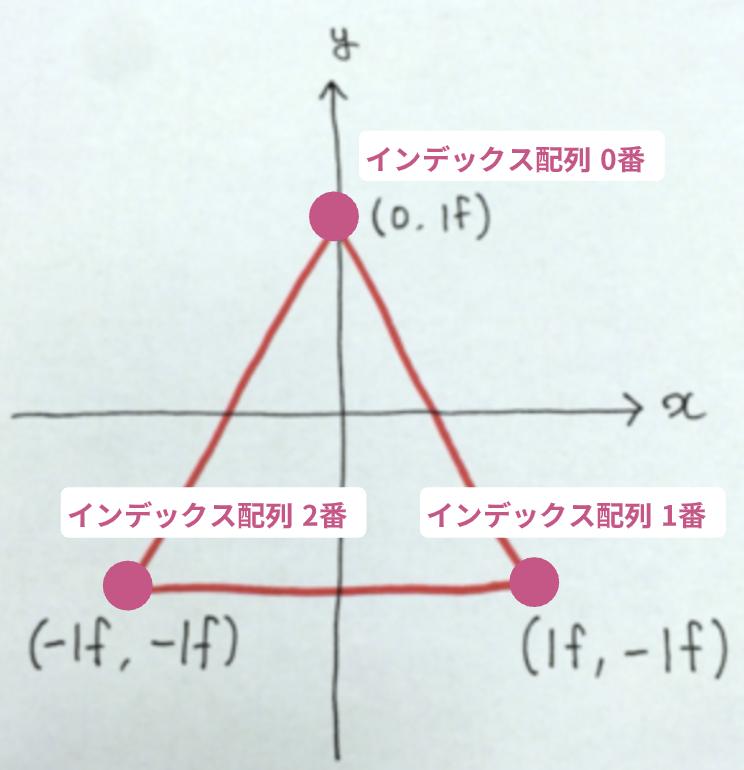 【超基本編】Unityで動的にメッシュを生成する方法_6