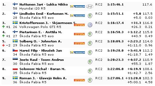 WRC: 68º Rallye Sweden [13-16 Febrero] - Página 4 Eebfad81ac07fd505958927242aa0e0a
