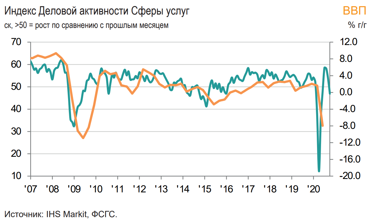 PMI Сферы услуг РФ опять упал. Ждём помощи.
