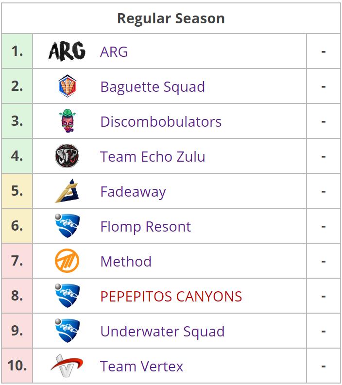 Los 10 equipos que competirán en la RLCS: Rival Series 8. Fuente: https://liquipedia.net/rocketleague/Rocket_League_Championship_Series/Season_8/Europe/Rocket_League_Rival_Series