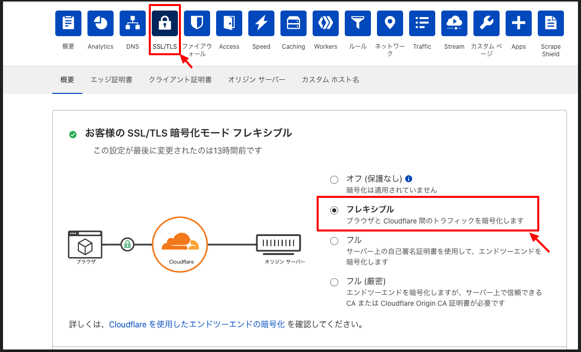 CloudFlare ss