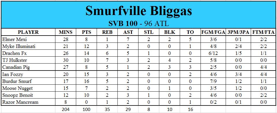The Bliggas are Back! (NBA 2K16 XWA Edition) - Page 7 Ef660b9dc2228e15a8078eda1de05e63