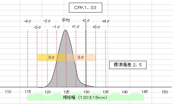 能力 1.33 工程 指数