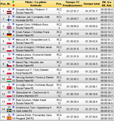 ERC: 75º PZM Rally Poland [21-23 Septiembre] Ef7b04cec4ae3da447fa559877da20f3