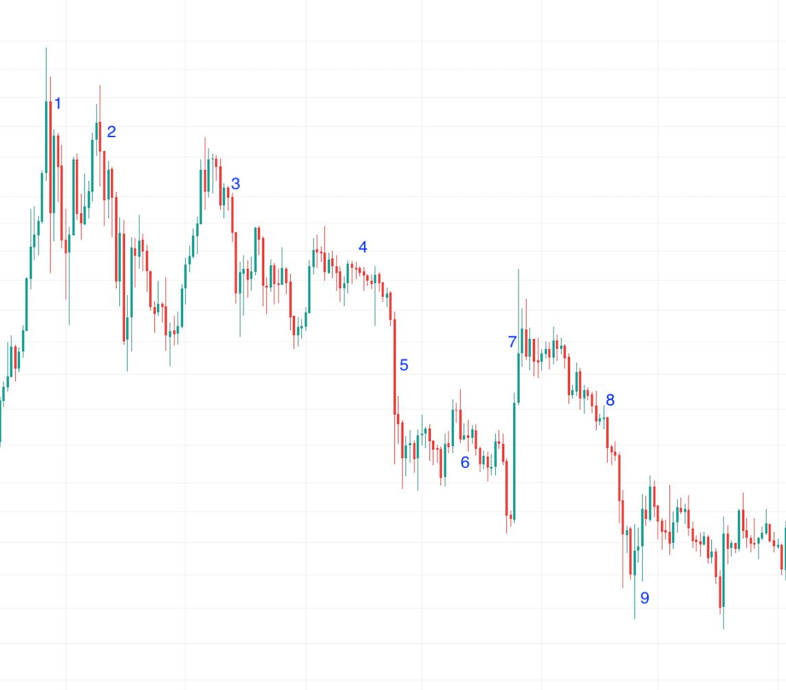 bearish daily bitcoin chart