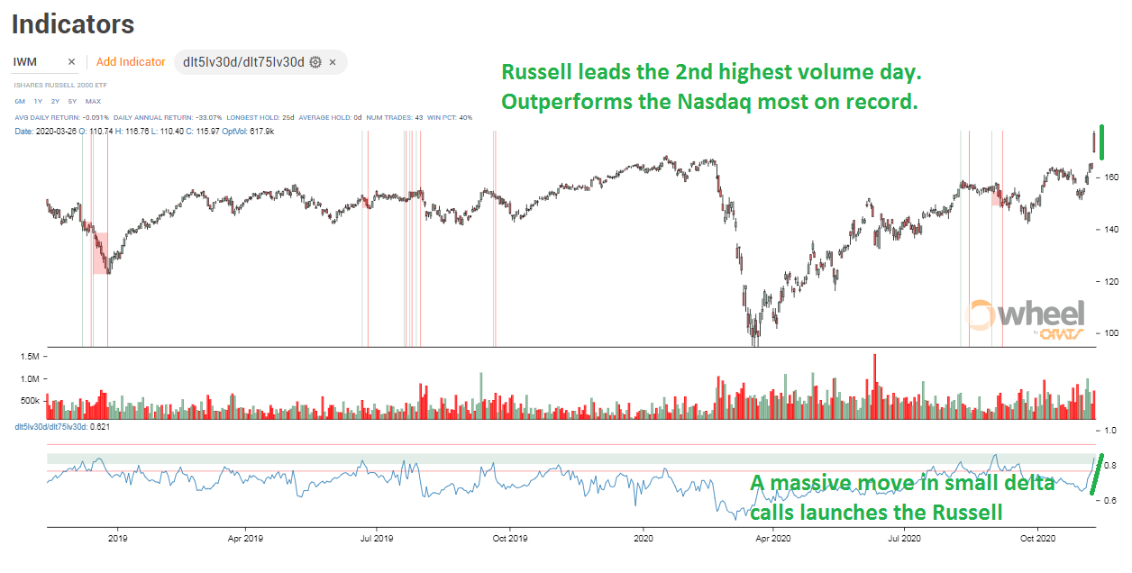 Russell Calls Drive A Crazy Day In The Options Market