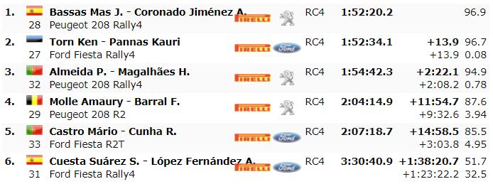 ERC: Rally Fafe Montelongo [2-4 Octubre] - Página 5 F0aa0cf23c8de22b03095e471c0c6357