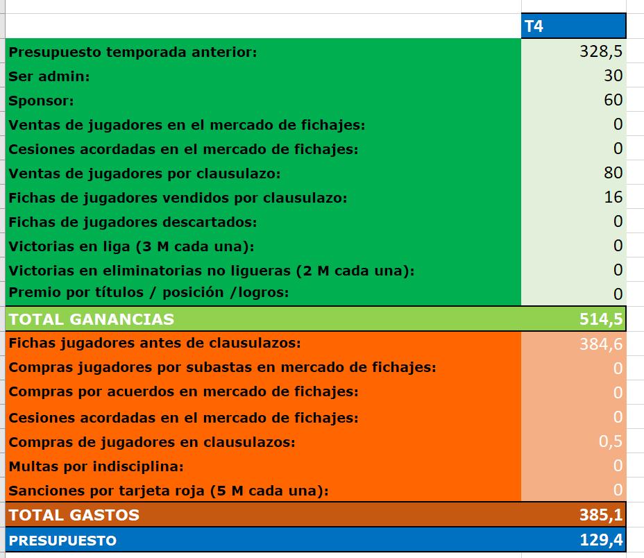 Presupuesto 4ª Temporada F0c1e33054ef1626ed422a09e1a9f7d9