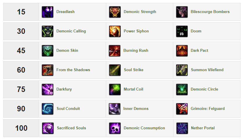 Demonology Warlock BfA Talent Tree
