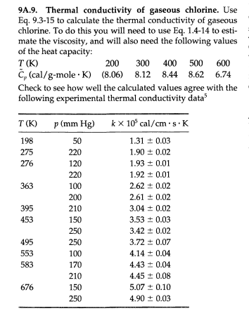 thermal conductivity of liquid and gaseous Get this from a library a correlation of the viscosity and thermal conductivity data of gaseous and liquid propane [p m holland.