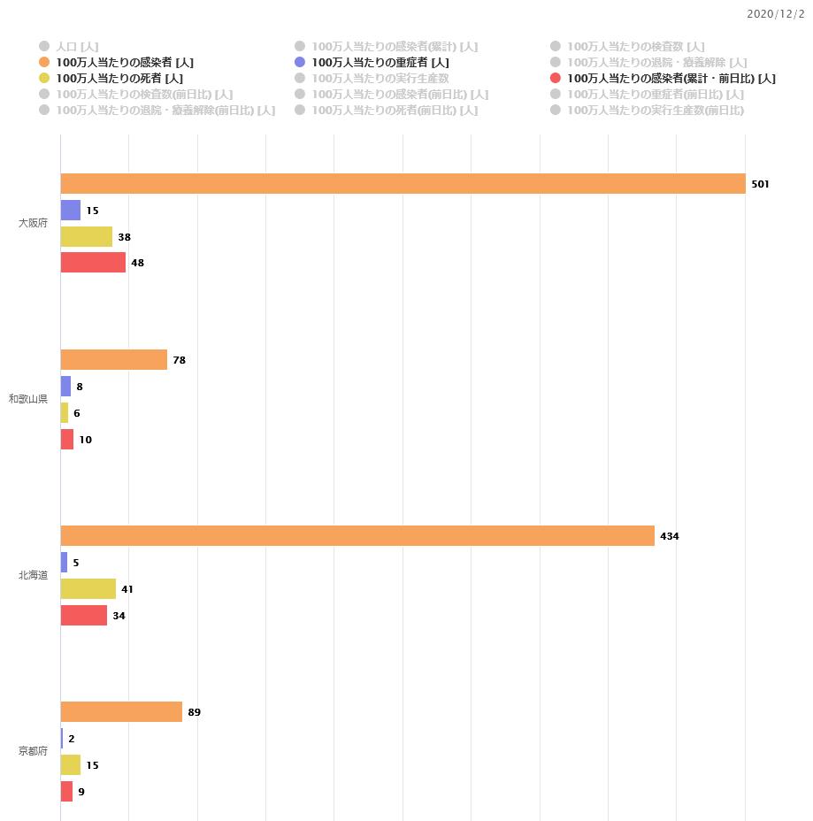 【12/4】新型コロナ感染状況【大阪赤信号検討、鍋パーティークラスターなど】