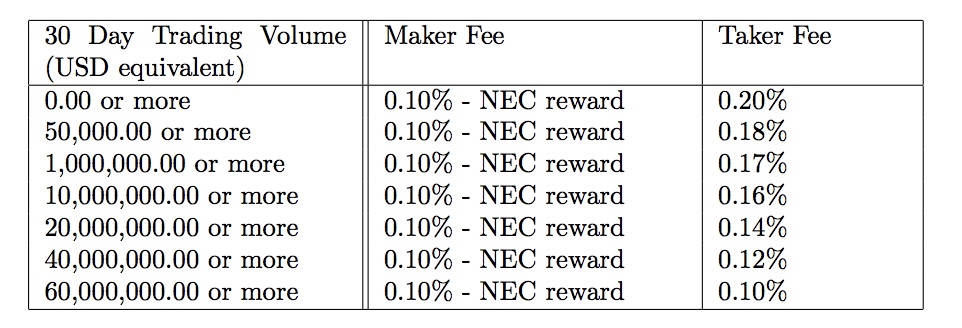 Fee Schedule(Nectar Token)