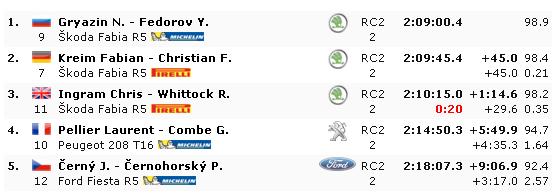 ERC: 48º Barum Czech Rallye Zlin [24-26 Agosto] - Página 2 F4b559c264b9fb4c8e2918dee185b0e3
