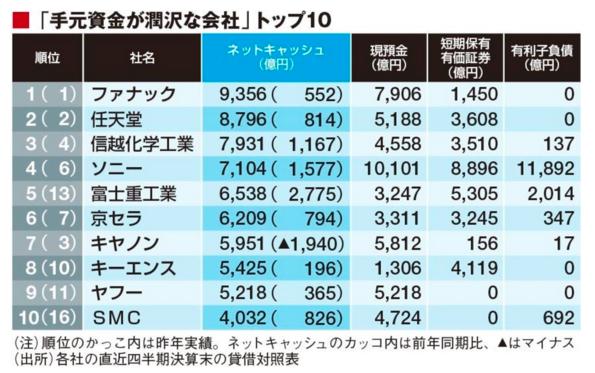 ネットキャッシュに見る 財務健全企業ランキング 2015 東洋経済 5
