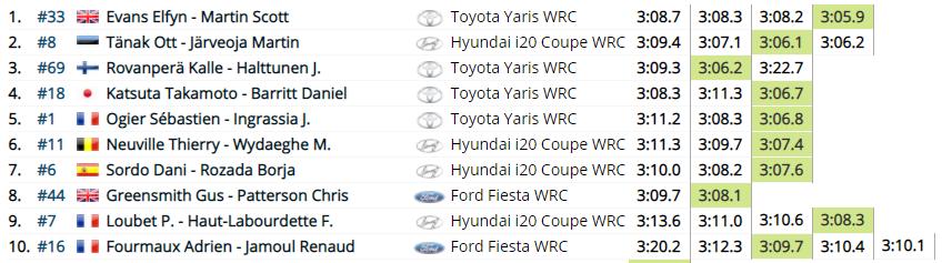 WRC: 54º Vodafone Rallye de Portugal [20-23 de Mayo] - Página 2 F6252dd555acb7fd23d7ef785f8b332a