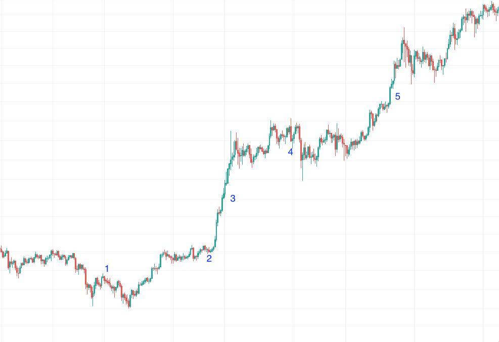 bullish bitcoin 2-hour chart