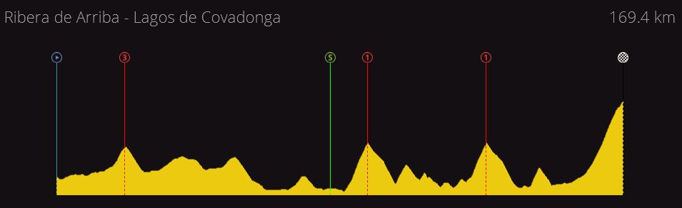 Vuelta a España Junior | 2.U25 | (03/04-10/04) F68e53f4e2811a539378b4eebc005866