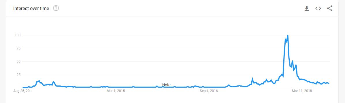 биткойн-тренд