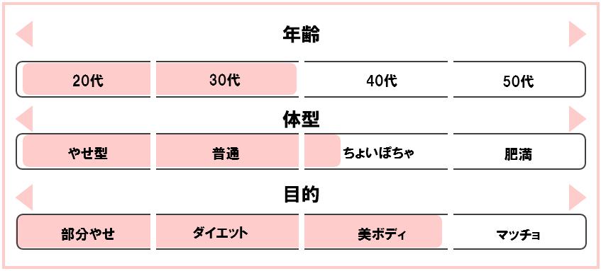 BIG ISLAND GYM by M 代官山 体型 おすすめ