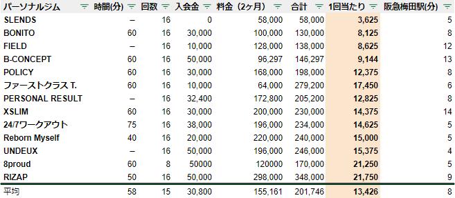 パーソナルトレーニングジム 大阪 料金 安い ランキング