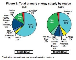 Структура мировой нефтедобычи в региональном разрезе