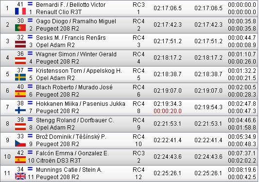 ERC + CERA: 42º Rallye Islas Canarias [3-5 Mayo] - Página 6 Fbee7fc3f16721a25d1b8b8c860c9df7
