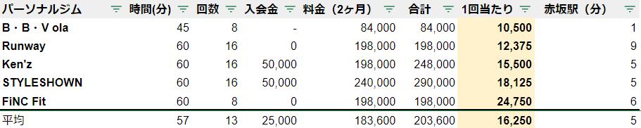パーソナルジム 赤坂 料金 安いランキング
