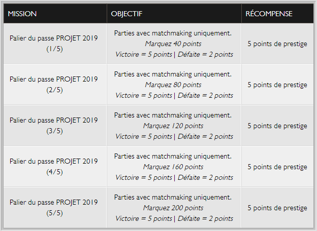 Projet m Matchmaking