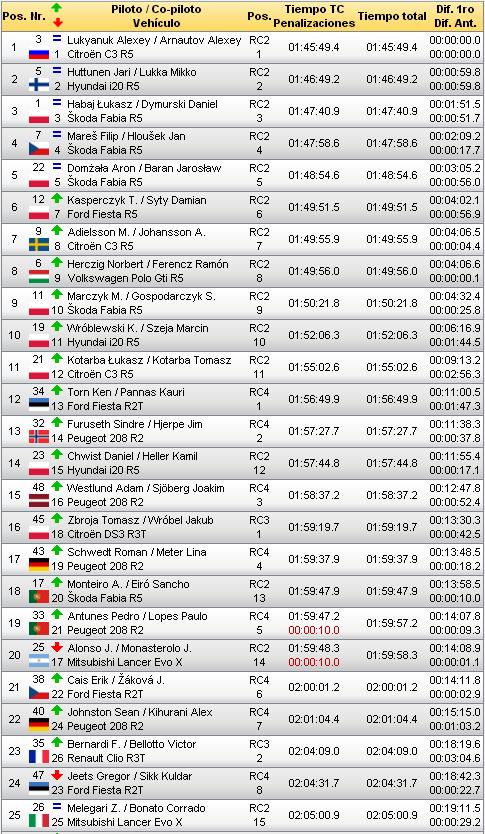 ERC: 76º PZM Rajd Polski - Rally Poland [28-30 Junio] Fce99c4f0bbdc04ea8696ef720f3400e