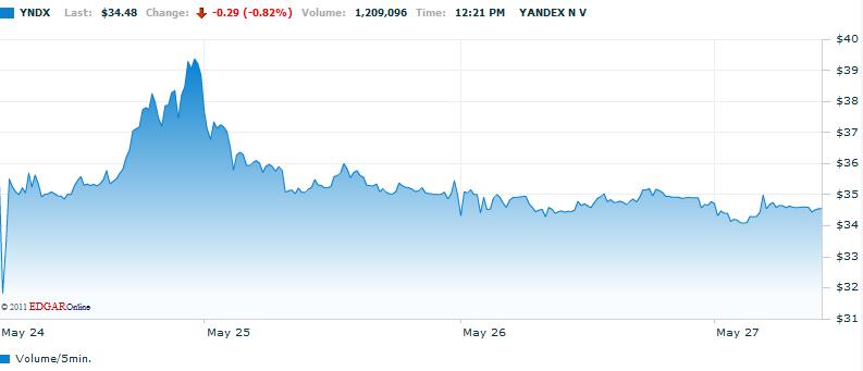 YNDX Yandex IPO, Яндекс IPO