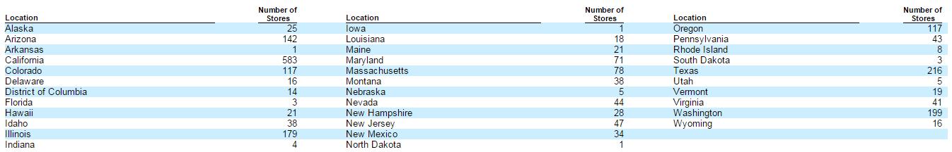 Albertsons выходит на IPO: прогноз – покупать