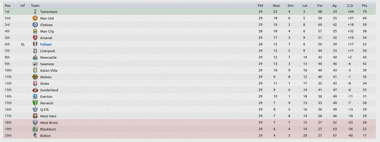 Jimmy bullard a step into management discontinued fm - Spanish second division league table ...